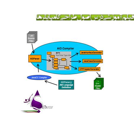 اصول طراحی کامپایلرها