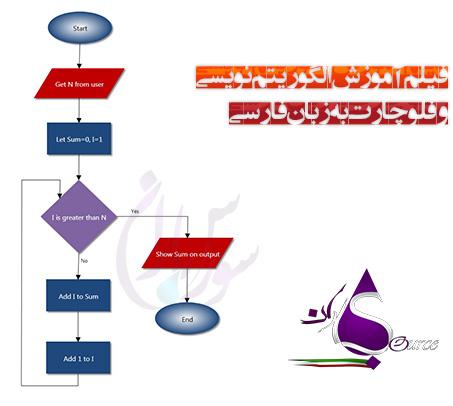 آموزش تصویری الگوریتم نویسی و فلوچارت به زبان فارسی