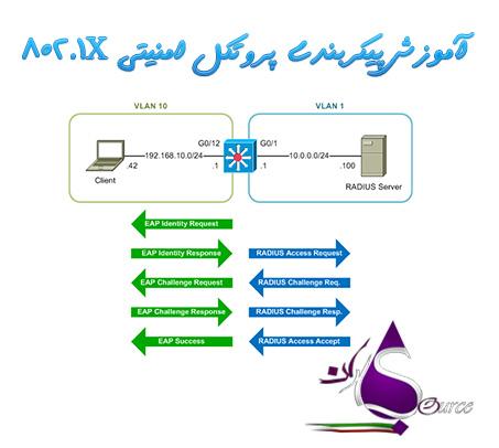 869 آموزش پیکربندی پروتکل امنیتی 802.1X به زبان فارسی