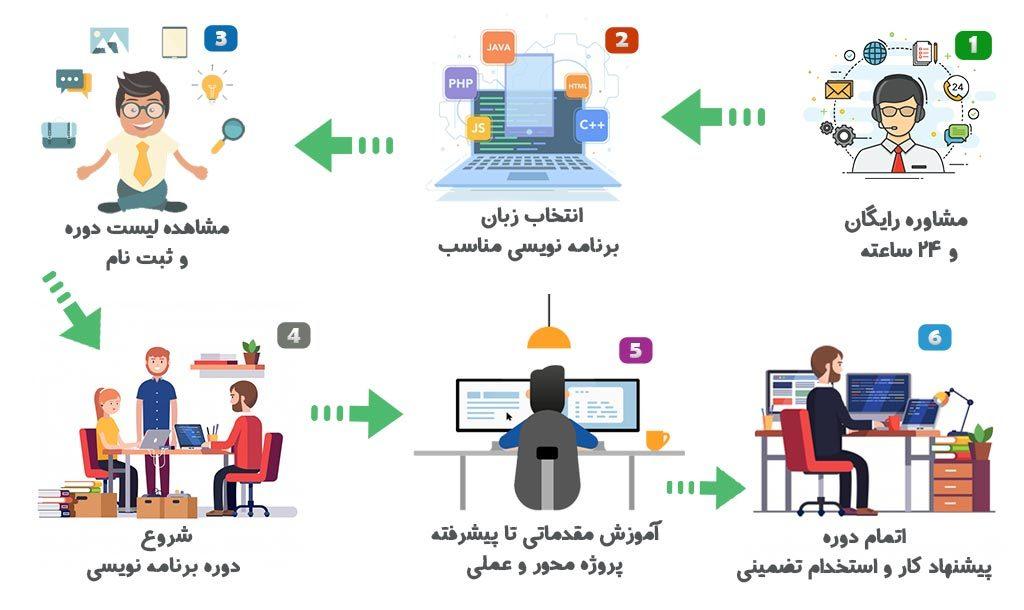 دوره حضوری برنامه نویسی شیراز
